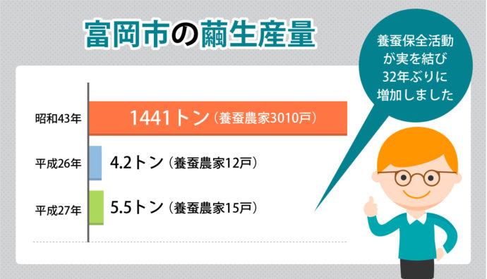 富岡市の繭生産量