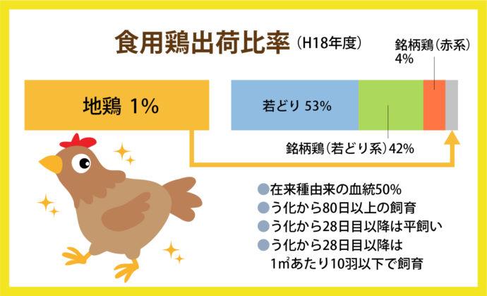 食用鶏出荷比率