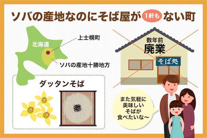 産地なのにそば屋がない北海道上士幌町で「そば屋開店プロジェクト」始動!